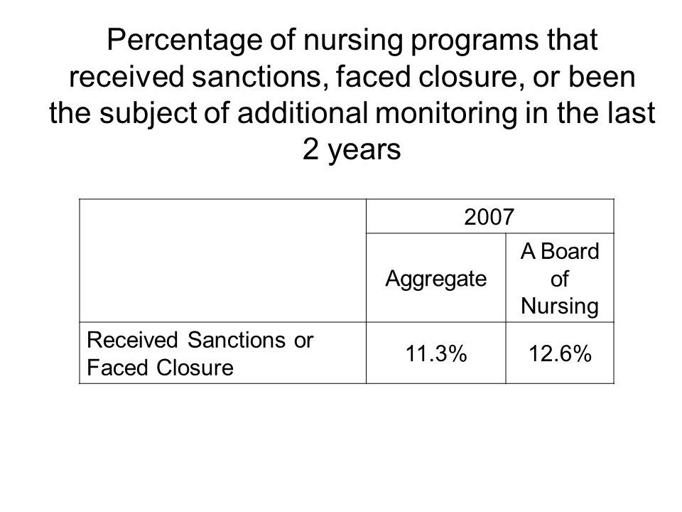 2007 Aggregate A Board of Nursing Received Sanctions or Faced Closure 11.3%12.6% Percentage of nursing programs that received sanctions, faced closure, or been the subject of additional monitoring in the last 2 years