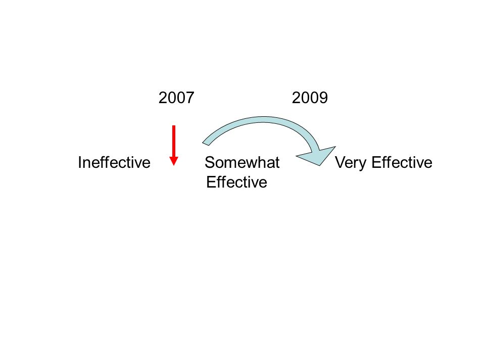Ineffective Somewhat Very Effective Effective 20072009