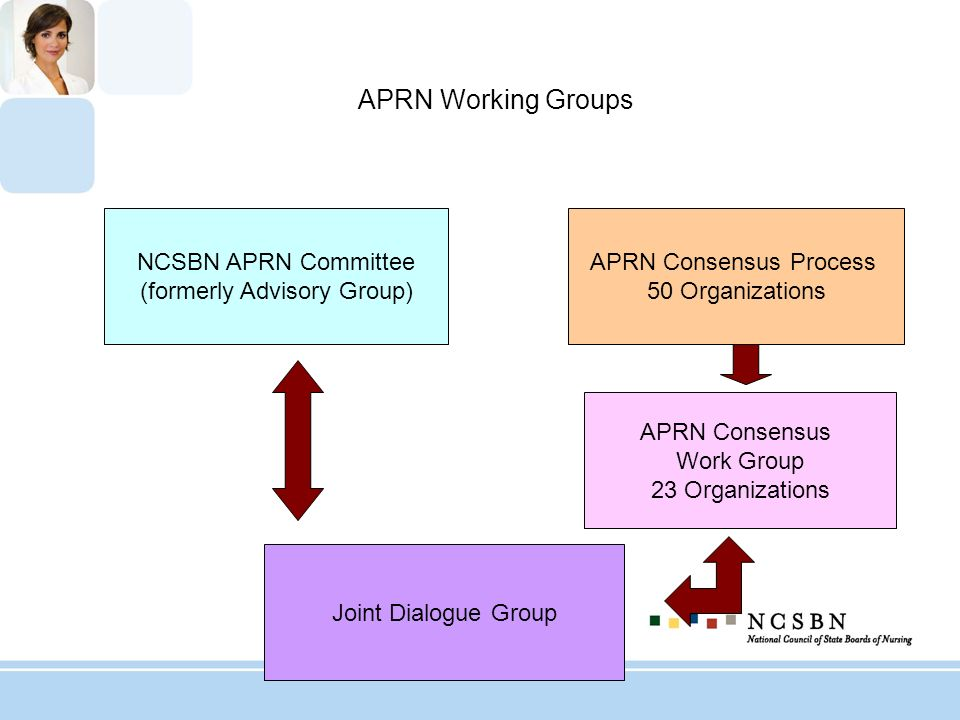 APRN Working Groups APRN Consensus Work Group 23 Organizations NCSBN APRN Committee (formerly Advisory Group) Joint Dialogue Group APRN Consensus Proc