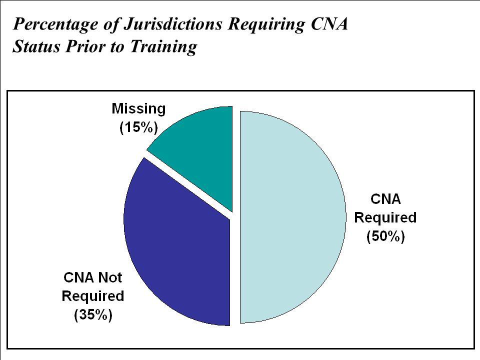 Percentage of Jurisdictions Requiring CNA Status Prior to Training