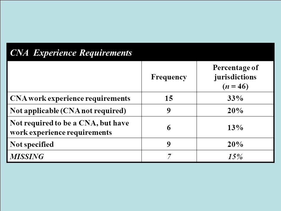 CNA Experience Requirements Frequency Percentage of jurisdictions (n = 46) CNA work experience requirements1533% Not applicable (CNA not required)920%