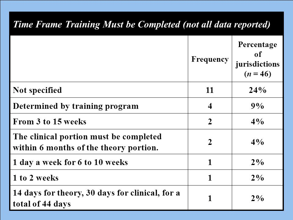 Time Frame Training Must be Completed (not all data reported) Frequency Percentage of jurisdictions (n = 46) Not specified1124% Determined by training