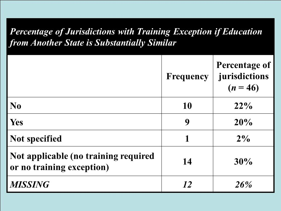 Percentage of Jurisdictions with Training Exception if Education from Another State is Substantially Similar Frequency Percentage of jurisdictions (n