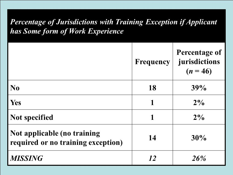 Percentage of Jurisdictions with Training Exception if Applicant has Some form of Work Experience Frequency Percentage of jurisdictions (n = 46) No183