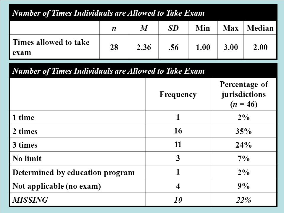 Number of Times Individuals are Allowed to Take Exam nMSDMinMaxMedian Times allowed to take exam 282.36.561.003.002.00 Number of Times Individuals are