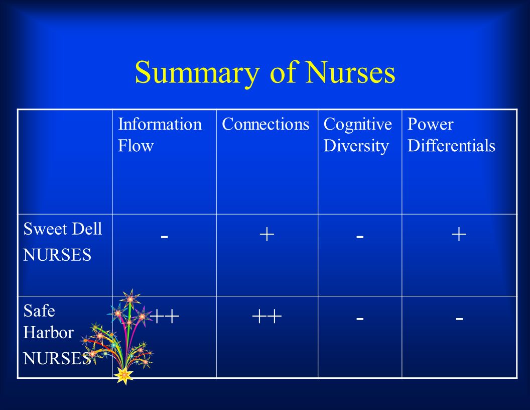 Summary of Nurses Information Flow ConnectionsCognitive Diversity Power Differentials Sweet Dell NURSES -+-+ Safe Harbor NURSES ++ --