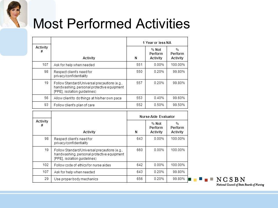 Most Performed Activities Activity 1 Year or less NA Activity # N % Not Perform Activity % Perform Activity 107 Ask for help when needed 5510.00%100.0