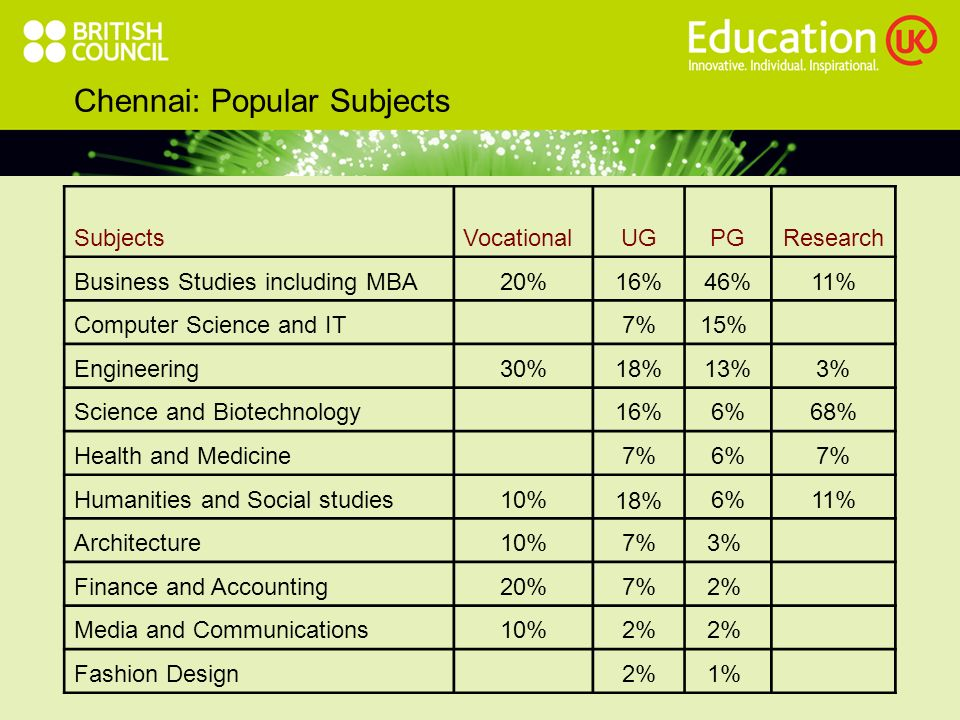 Bangalore: Popular Subjects SubjectsVocationalUGPGResearch Business Studies including MBA 34%43%15% Computer Science and IT 8%9%3% Engineering 12%14%8% Science and Biotechnology 12%10%38% Health and Medicine20%10%5%12% Humanities and Social studies20%12%7%12% Architecture60%6%3%2% Finance and Accounting 2%6%2% Media and Communications 2%8% Fashion Design 4%1%