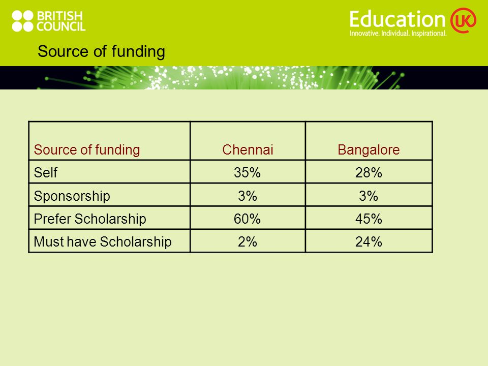 Source of funding ChennaiBangalore Self35%28% Sponsorship3% Prefer Scholarship60%45% Must have Scholarship2%24%