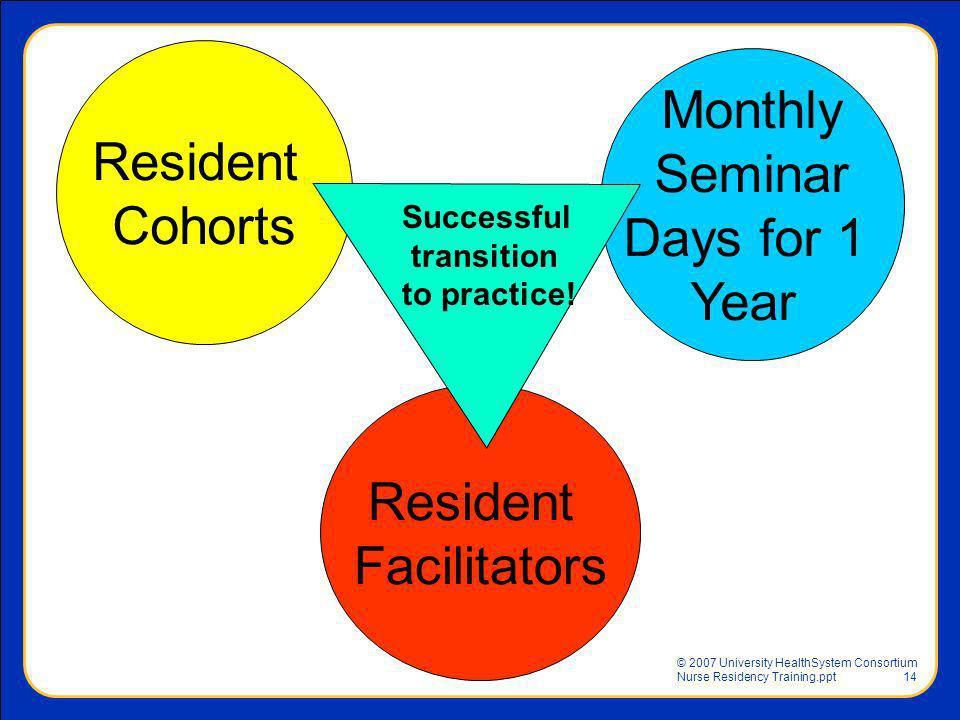 © 2007 University HealthSystem Consortium Nurse Residency Training.ppt14 Resident Facilitators Monthly Seminar Days for 1 Year Resident Cohorts Succes