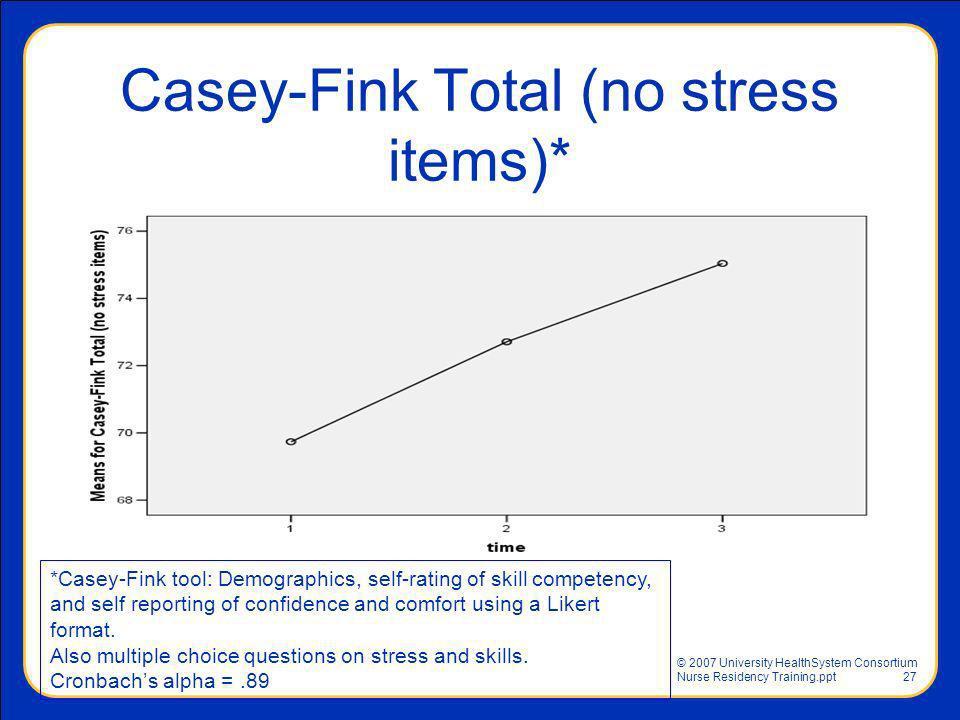 © 2007 University HealthSystem Consortium Nurse Residency Training.ppt27 Casey-Fink Total (no stress items)* *Casey-Fink tool: Demographics, self-rati