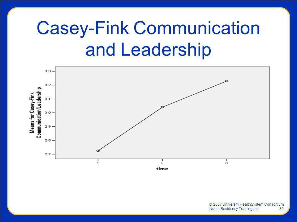 © 2007 University HealthSystem Consortium Nurse Residency Training.ppt30 Casey-Fink Communication and Leadership