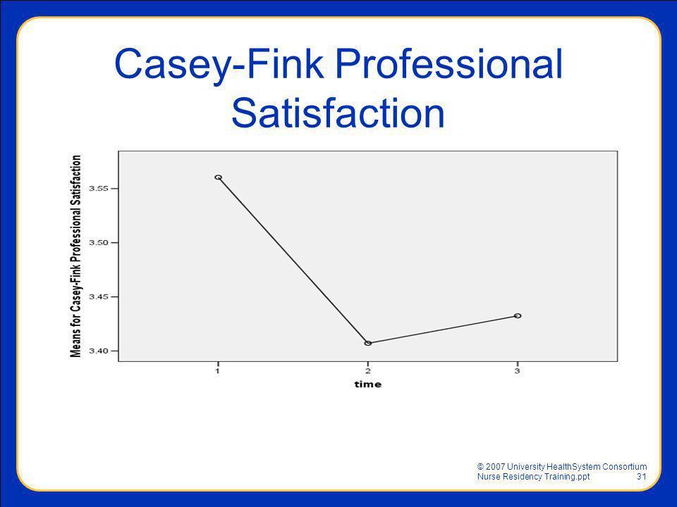 © 2007 University HealthSystem Consortium Nurse Residency Training.ppt31 Casey-Fink Professional Satisfaction