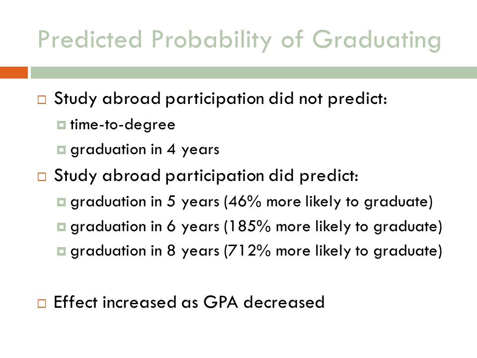 Predicted Probability of Graduating Study abroad participation did not predict: time-to-degree graduation in 4 years Study abroad participation did predict: graduation in 5 years (46% more likely to graduate) graduation in 6 years (185% more likely to graduate) graduation in 8 years (712% more likely to graduate) Effect increased as GPA decreased
