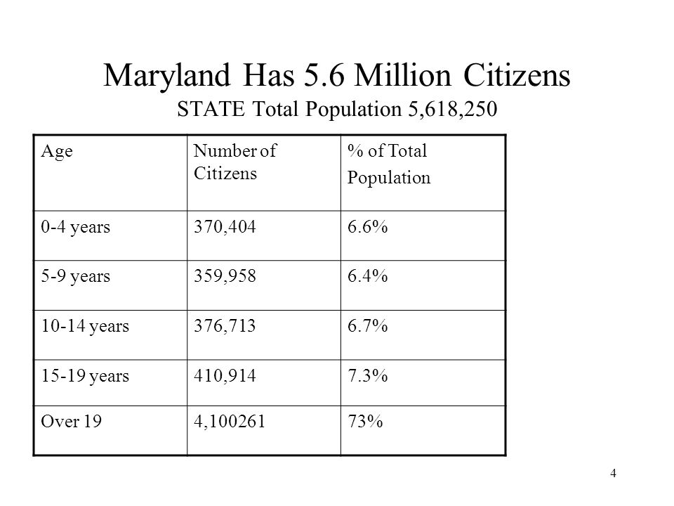4 Maryland Has 5.6 Million Citizens STATE Total Population 5,618,250 AgeNumber of Citizens % of Total Population 0-4 years370,4046.6% 5-9 years359,9586.4% years376,7136.7% years410,9147.3% Over 194, %