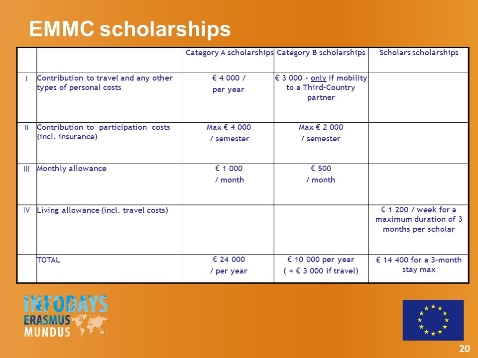 20 EMMC scholarships Category A scholarshipsCategory B scholarshipsScholars scholarships I Contribution to travel and any other types of personal costs 4 000 / per year 3 000 - only if mobility to a Third-Country partner II Contribution to participation costs (incl.