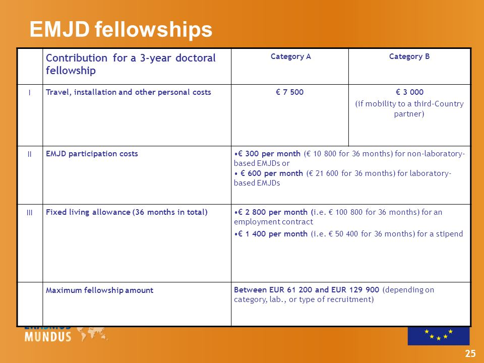 25 EMJD fellowships Contribution for a 3-year doctoral fellowship Category ACategory B I Travel, installation and other personal costs 7 500 3 000 (if mobility to a third-Country partner) II EMJD participation costs 300 per month ( 10 800 for 36 months) for non-laboratory- based EMJDs or 600 per month ( 21 600 for 36 months) for laboratory- based EMJDs III Fixed living allowance (36 months in total) 2 800 per month (i.e.