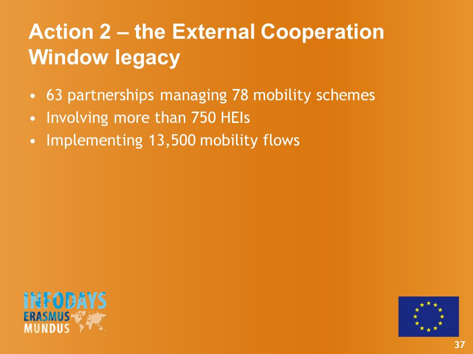 37 Action 2 – the External Cooperation Window legacy 63 partnerships managing 78 mobility schemes Involving more than 750 HEIs Implementing 13,500 mobility flows