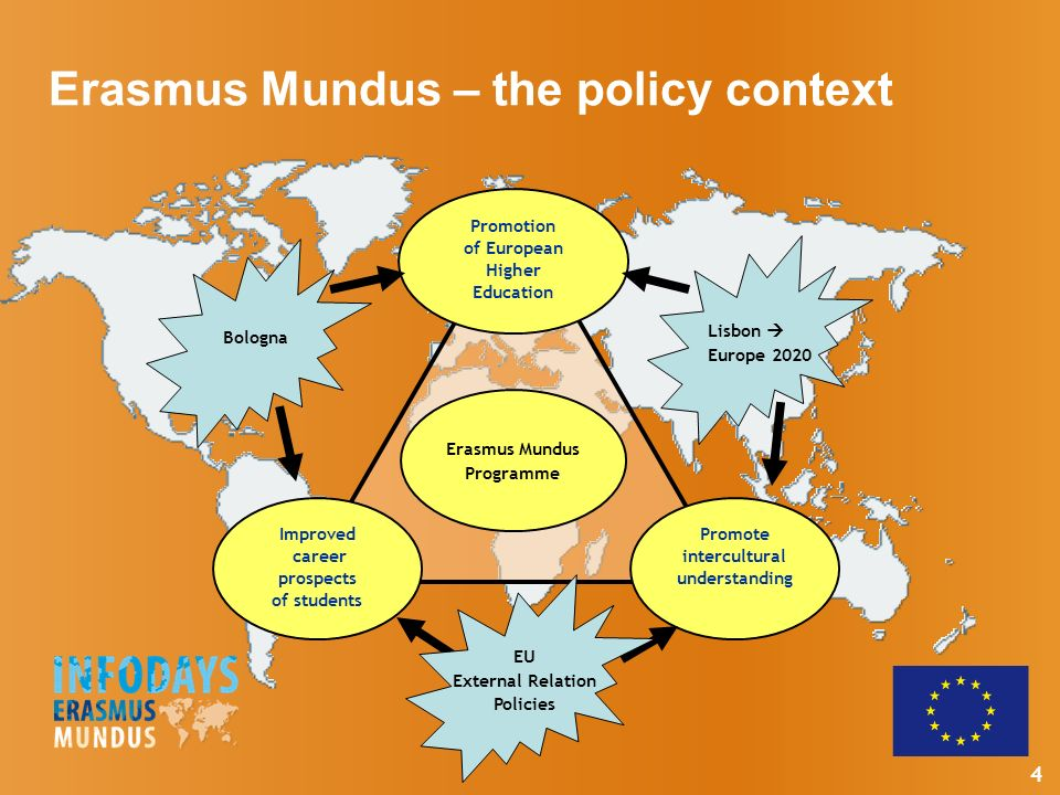 4 Promotion of European Higher Education Promote intercultural understanding Improved career prospects of students Erasmus Mundus Programme EU External Relation Policies Bologna Lisbon Europe 2020 Erasmus Mundus – the policy context