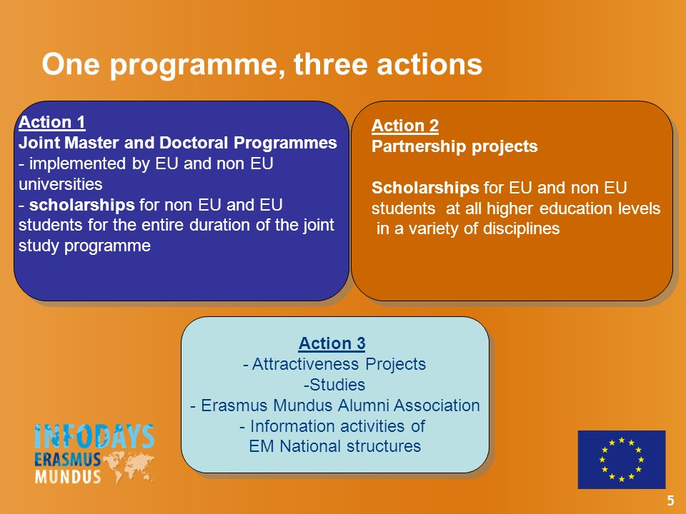 5 One programme, three actions Action 1 Joint Master and Doctoral Programmes - implemented by EU and non EU universities - scholarships for non EU and EU students for the entire duration of the joint study programme Action 2 Partnership projects Scholarships for EU and non EU students at all higher education levels in a variety of disciplines Action 3 - Attractiveness Projects -Studies - Erasmus Mundus Alumni Association - Information activities of EM National structures Action 3 - Attractiveness Projects -Studies - Erasmus Mundus Alumni Association - Information activities of EM National structures