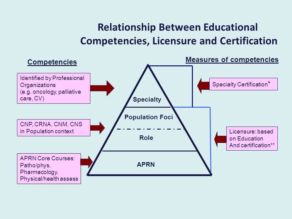 Relationship Between Educational Competencies, Licensure and Certification APRN Role Specialty Competencies Specialty Certification * Licensure: based