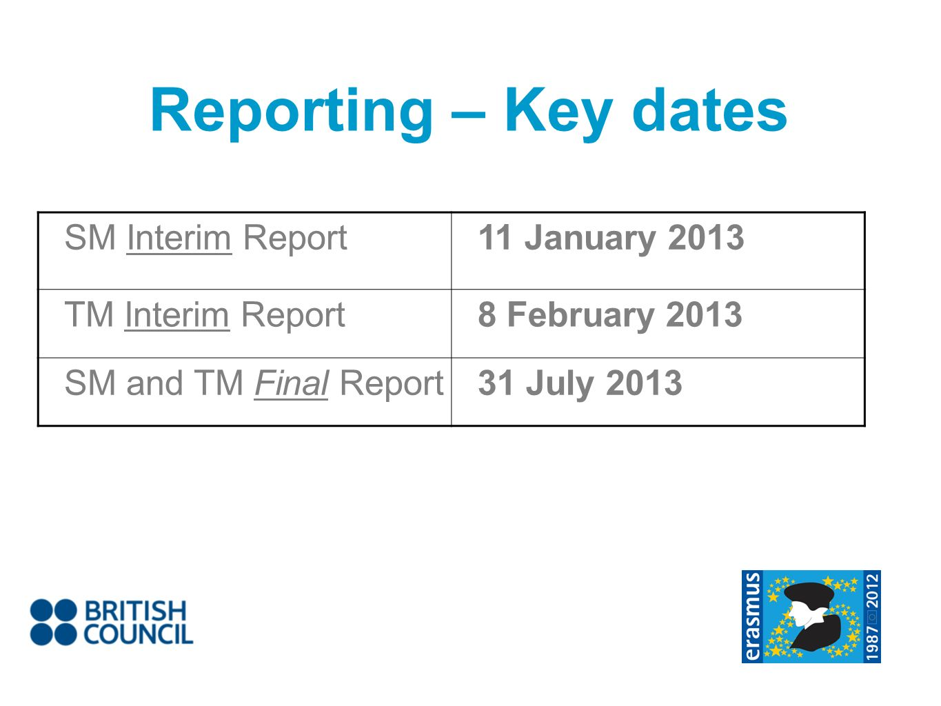 Reporting – Key dates SM Interim Report11 January 2013 TM Interim Report8 February 2013 SM and TM Final Report31 July 2013