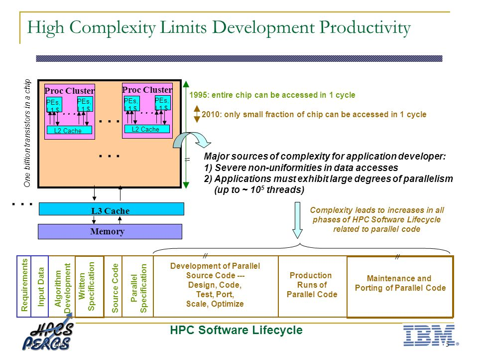 July 23, 20035 High Complexity Limits Development Productivity HPC Software Lifecycle Production Runs of Parallel Code Requirements Input Data Written Specification Algorithm Development Source Code Development of Parallel Source Code --- Design, Code, Test, Port, Scale, Optimize Parallel Specification Maintenance and Porting of Parallel Code L3 Cache Memory...