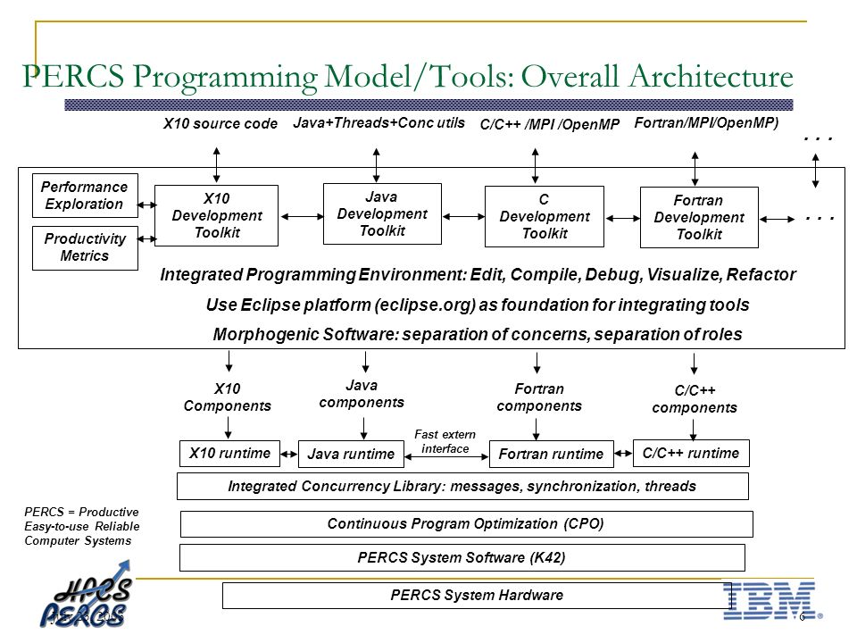 July 23, 20036 PERCS Programming Model/Tools: Overall Architecture X10 source code Productivity Metrics X10 Development Toolkit Fortran/MPI/OpenMP) Java Development Toolkit Integrated Programming Environment: Edit, Compile, Debug, Visualize, Refactor Use Eclipse platform (eclipse.org) as foundation for integrating tools Morphogenic Software: separation of concerns, separation of roles C/C++ /MPI /OpenMP C Development Toolkit Java+Threads+Conc utils Fortran Development Toolkit Continuous Program Optimization (CPO) PERCS System Software (K42) PERCS System Hardware...