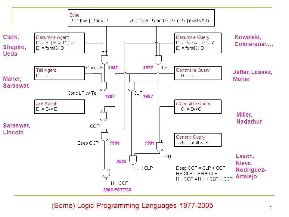 7 (Some) Logic Programming Languages 1977-2005 Kowalski, Colmerauer,… Jaffar, Lassez, Maher Miller, Nadathur Clark, Shapiro, Ueda Maher, Saraswat Sara