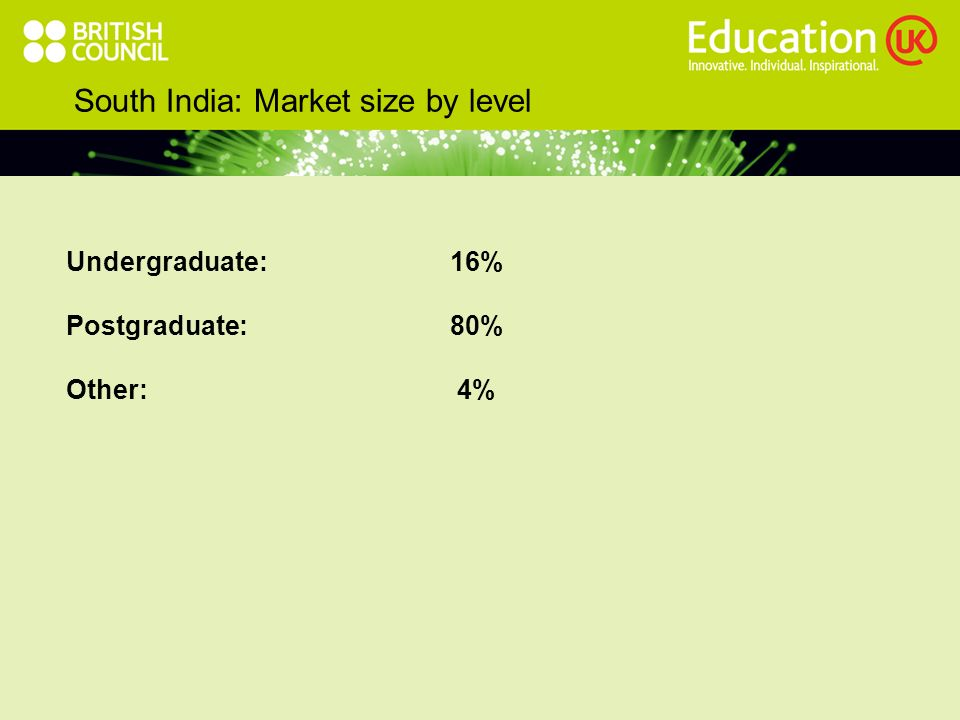 South India: Market size by level Undergraduate:16% Postgraduate:80% Other: 4%