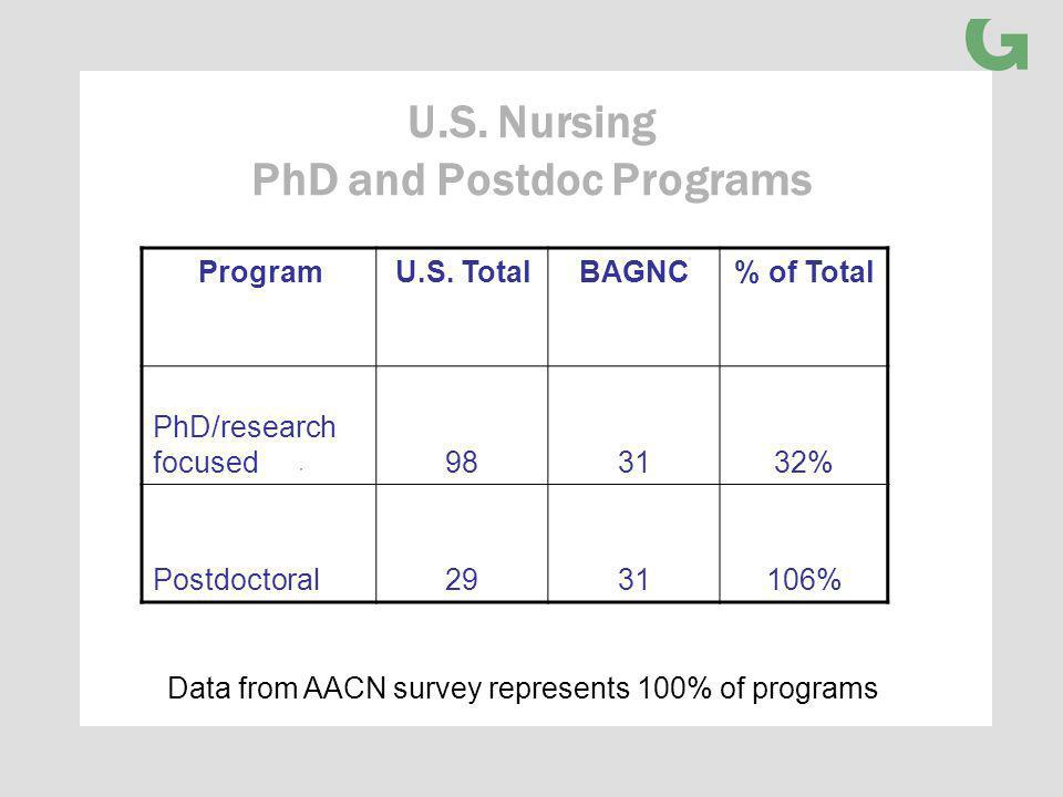 U.S. Nursing PhD and Postdoc Programs ProgramU.S.