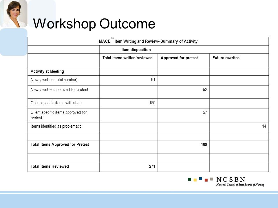 Workshop Outcome MACE Item Writing and Review--Summary of Activity Item disposition Total items written/reviewedApproved for pretestFuture rewrites Activity at Meeting Newly written (total number)91 Newly written approved for pretest 52 Client specific items with stats180 Client specific items approved for pretest 57 Items identified as problematic 14 Total Items Approved for Pretest 109 Total Items Reviewed271