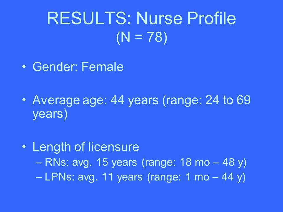 RESULTS: Nurse Profile (N = 78) Gender: Female Average age: 44 years (range: 24 to 69 years) Length of licensure –RNs: avg. 15 years (range: 18 mo – 4
