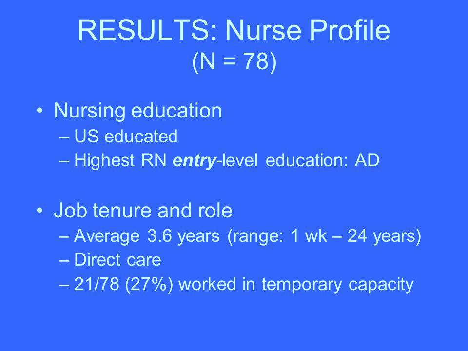 RESULTS: Nurse Profile (N = 78) Nursing education –US educated –Highest RN entry-level education: AD Job tenure and role –Average 3.6 years (range: 1