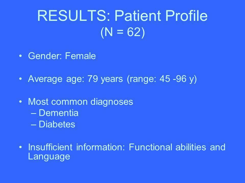 RESULTS: Patient Profile (N = 62) Gender: Female Average age: 79 years (range: 45 -96 y) Most common diagnoses –Dementia –Diabetes Insufficient inform