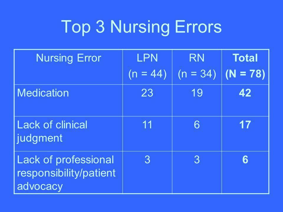Top 3 Nursing Errors Nursing ErrorLPN (n = 44) RN (n = 34) Total (N = 78) Medication231942 Lack of clinical judgment 11617 Lack of professional respon