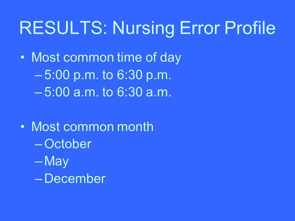 RESULTS: Nursing Error Profile Most common time of day –5:00 p.m. to 6:30 p.m. –5:00 a.m. to 6:30 a.m. Most common month –October –May –December