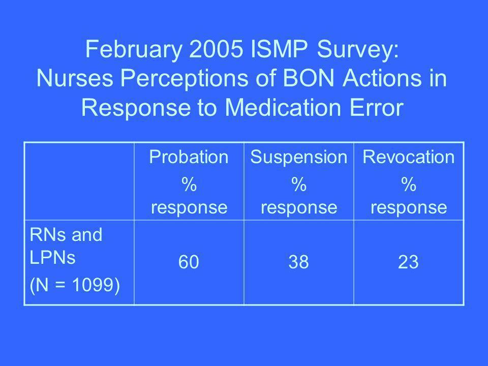 February 2005 ISMP Survey: Nurses Perceptions of BON Actions in Response to Medication Error Probation % response Suspension % response Revocation % r