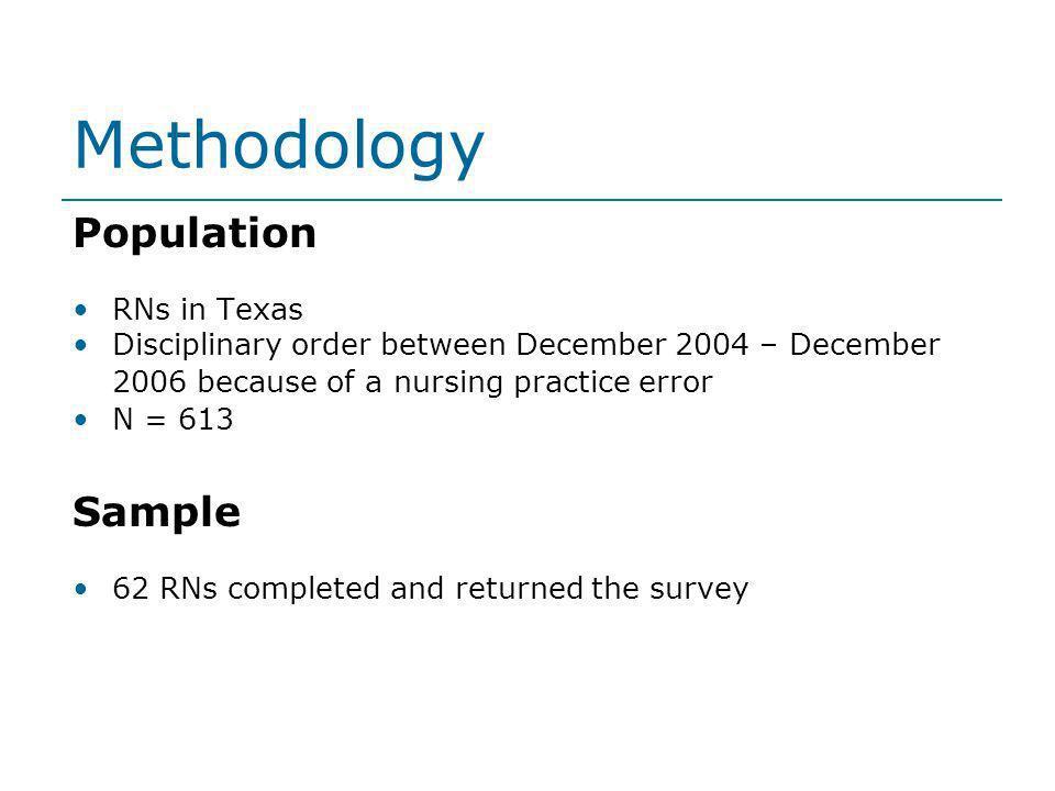 Methodology Population RNs in Texas Disciplinary order between December 2004 – December 2006 because of a nursing practice error N = 613 Sample 62 RNs
