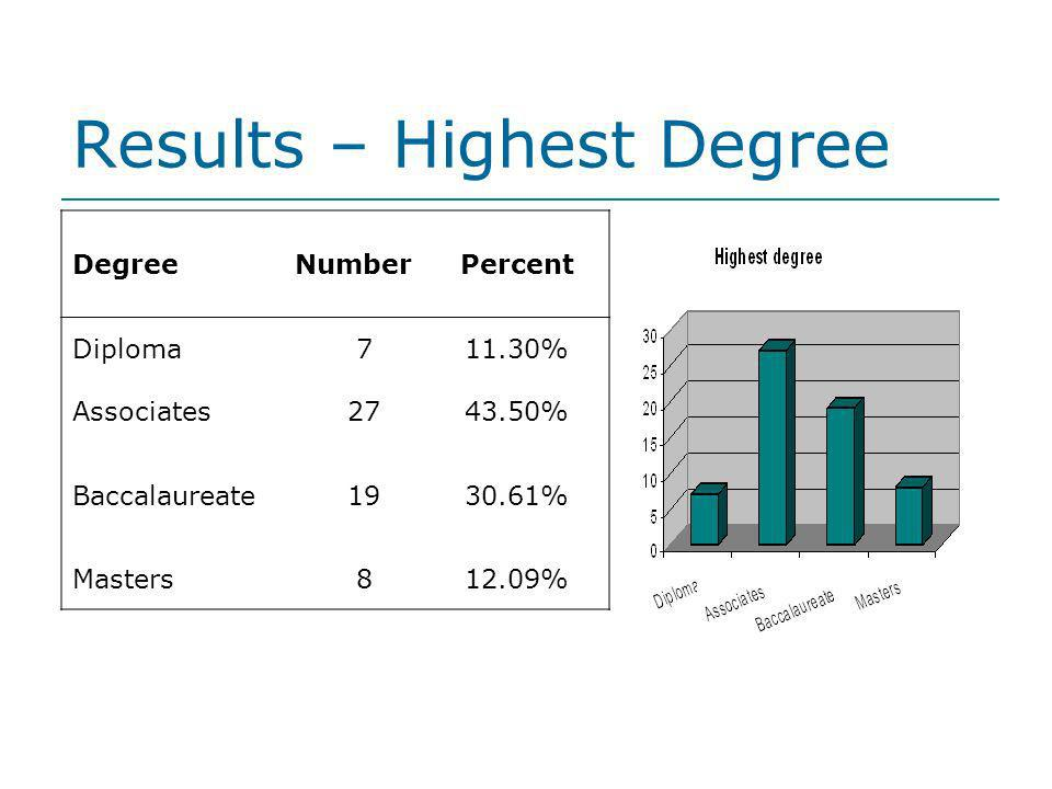 Results – Highest Degree DegreeNumberPercent Diploma711.30% Associates2743.50% Baccalaureate1930.61% Masters812.09%