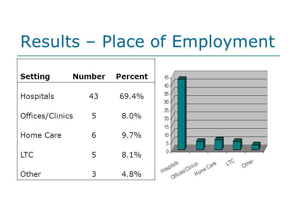Results – Place of Employment SettingNumberPercent Hospitals4369.4% Offices/Clinics58.0% Home Care69.7% LTC58.1% Other34.8%