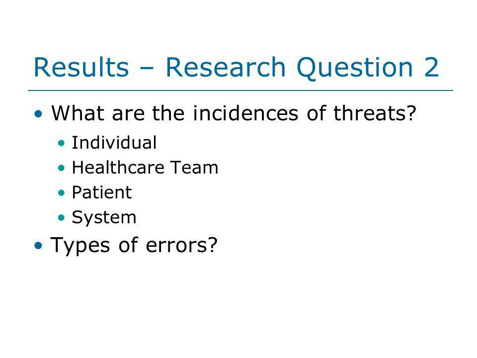 Results – Research Question 2 What are the incidences of threats? Individual Healthcare Team Patient System Types of errors?