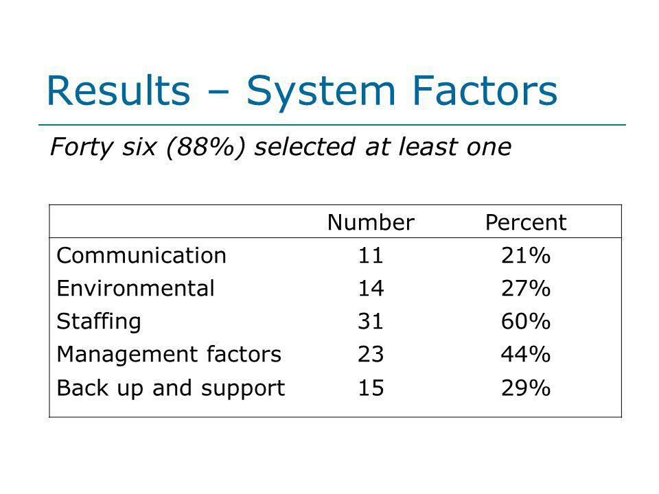 Results – System Factors Forty six (88%) selected at least one NumberPercent Communication1121% Environmental1427% Staffing3160% Management factors234