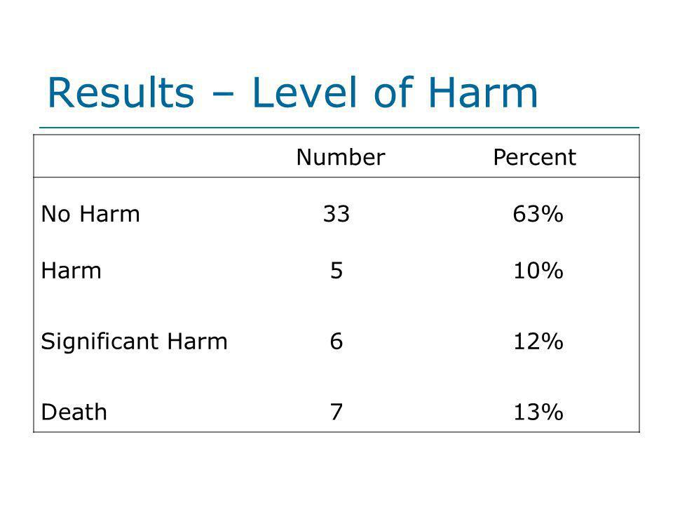 Results – Level of Harm NumberPercent No Harm3363% Harm510% Significant Harm612% Death713%