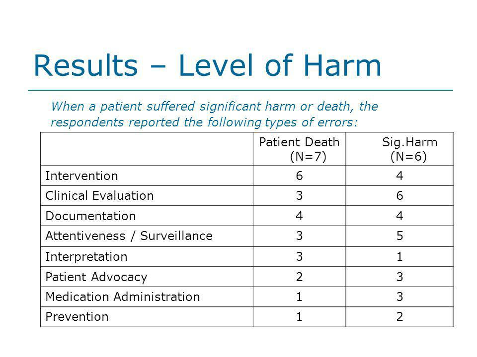 Results – Level of Harm When a patient suffered significant harm or death, the respondents reported the following types of errors: Patient Death (N=7)