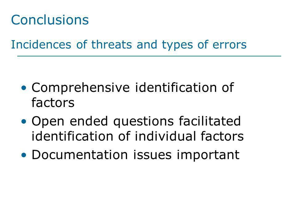 Conclusions Incidences of threats and types of errors Comprehensive identification of factors Open ended questions facilitated identification of indiv
