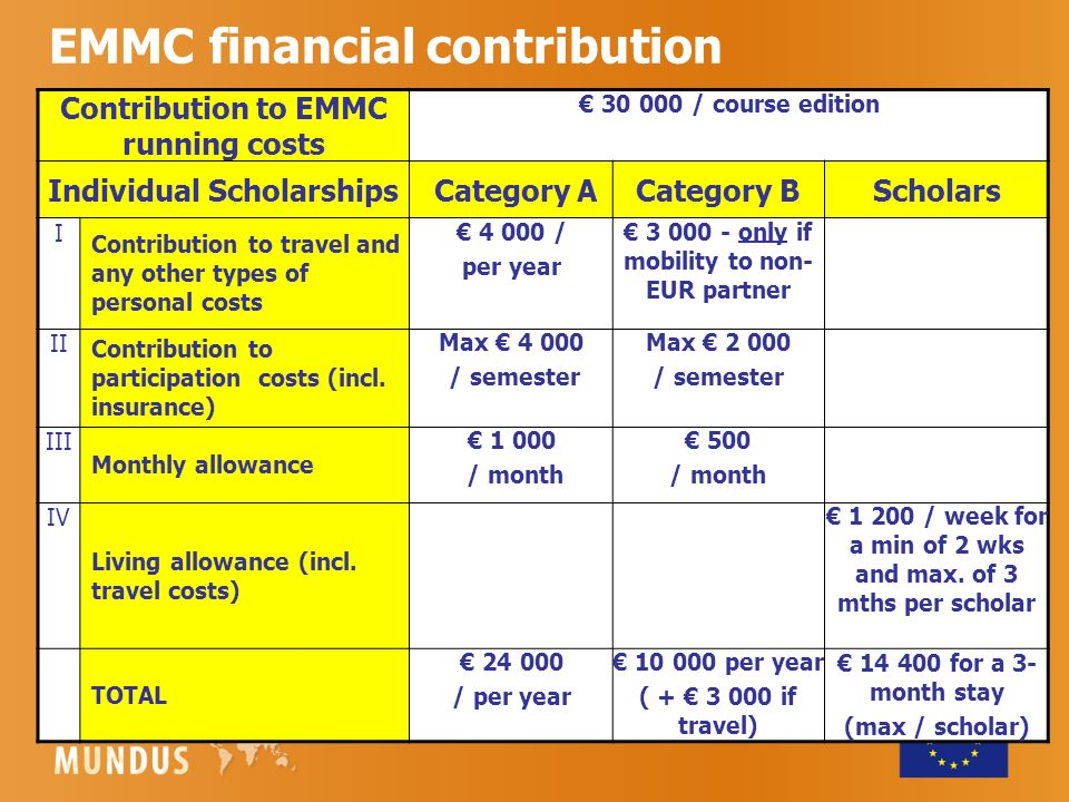 EMMC financial contribution Contribution to EMMC running costs / course edition Individual Scholarships Category ACategory BScholars I Contribution to travel and any other types of personal costs / per year only if mobility to non- EUR partner II Contribution to participation costs (incl.