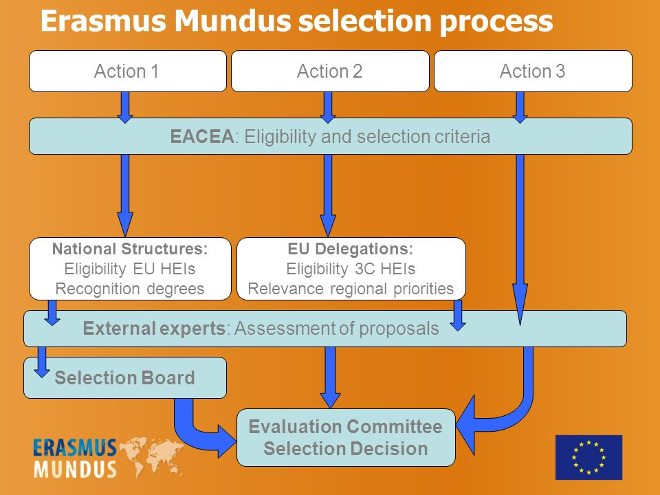 Erasmus Mundus selection process Action 1Action 2Action 3 EACEA: Eligibility and selection criteria National Structures: Eligibility EU HEIs Recognition degrees EU Delegations: Eligibility 3C HEIs Relevance regional priorities External experts: Assessment of proposals Selection Board Evaluation Committee Selection Decision