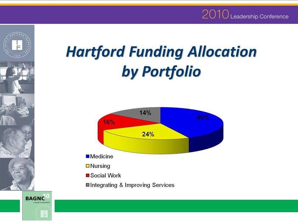 Hartford Funding Allocation by Portfolio