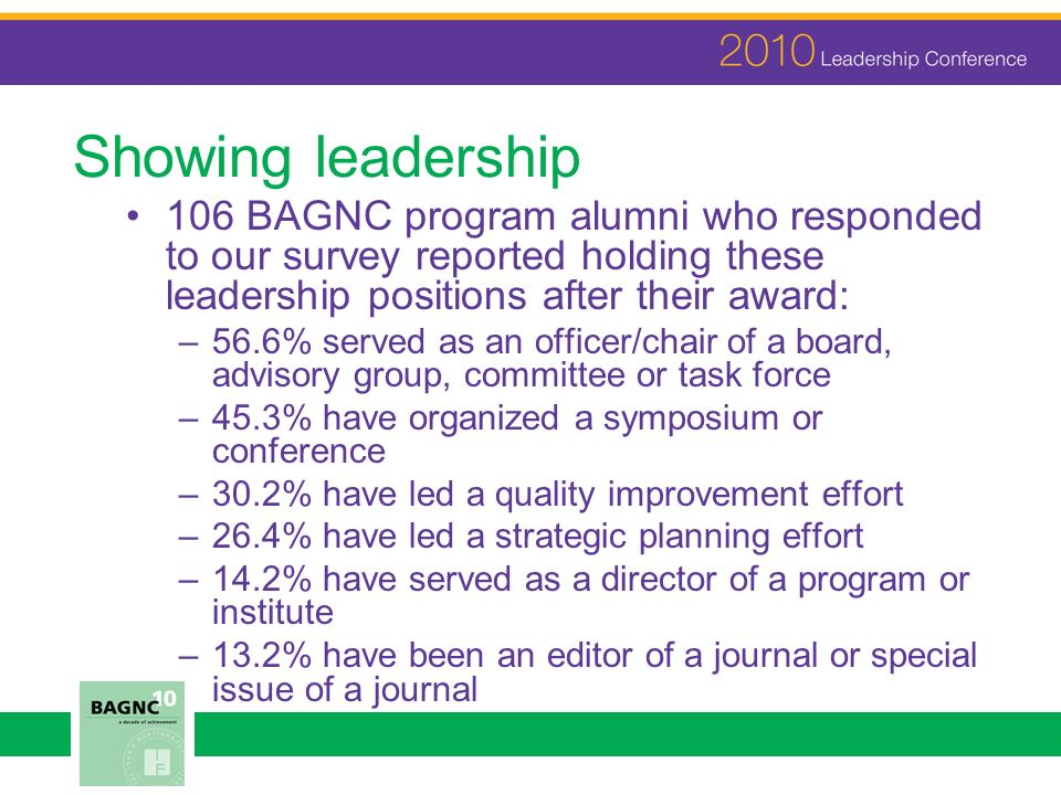 Showing leadership 106 BAGNC program alumni who responded to our survey reported holding these leadership positions after their award: –56.6% served as an officer/chair of a board, advisory group, committee or task force –45.3% have organized a symposium or conference –30.2% have led a quality improvement effort –26.4% have led a strategic planning effort –14.2% have served as a director of a program or institute –13.2% have been an editor of a journal or special issue of a journal
